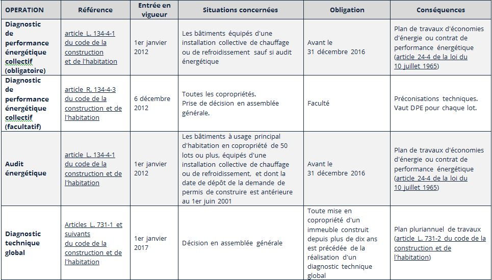 Le Diagnostic De Performance Energ Tique Dpe Institut