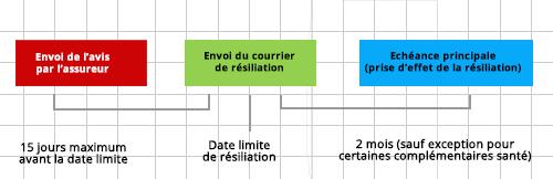 La Resiliation Du Contrat D Assurance Institut National De La