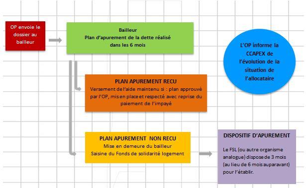 Impayes De Loyers Et Expulsion Du Locataire Institut National De