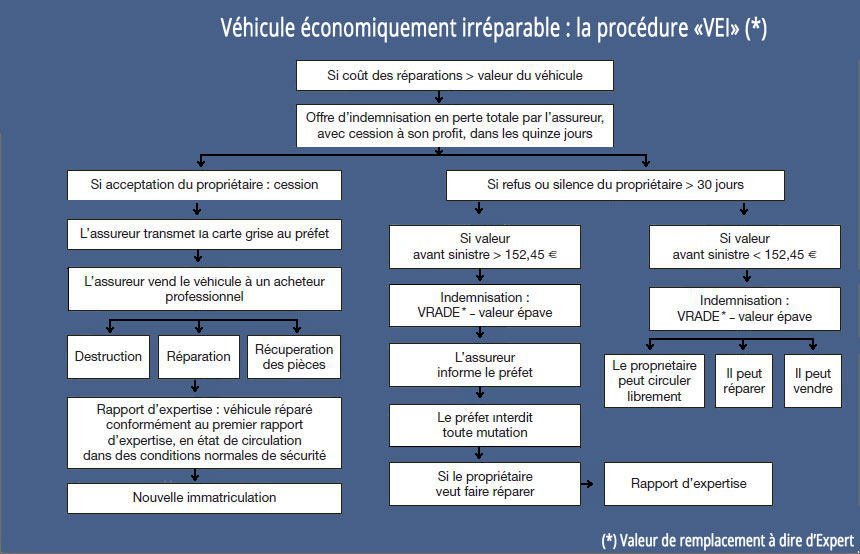 Assurance automobile les accidents mat riels institut for Garage qui s occupe de la carte grise