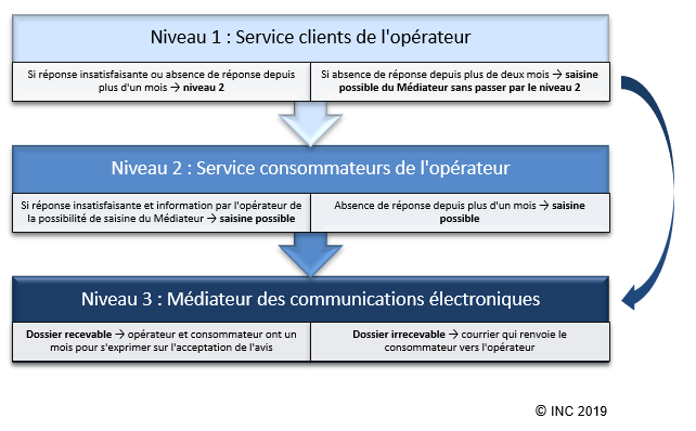 Mobile Fixe Acces A Internet Vos Recours Institut National