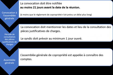 Copropriete La Consultation Des Pieces Justificatives Des Charges