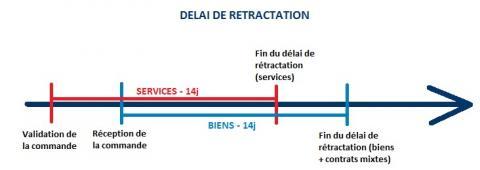 1aea80e6ff1 ... point de départ est la conclusion du contrat (lignes directrices de la  Commission européenne relatives à la directive 2011 83 UE du 25 ocotobre  2011).
