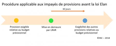 Loi Elan L Amelioration Du Droit Des Coproprietes Institut