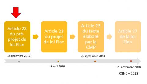 Loi Elan Le Droit De Visite Des Autorites Et Agents Charges Des