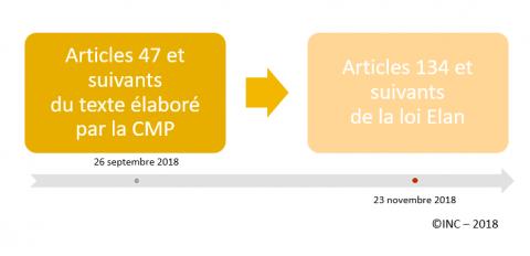 Loi Elan L Amelioration Des Relations Entre Les Bailleurs Et Les